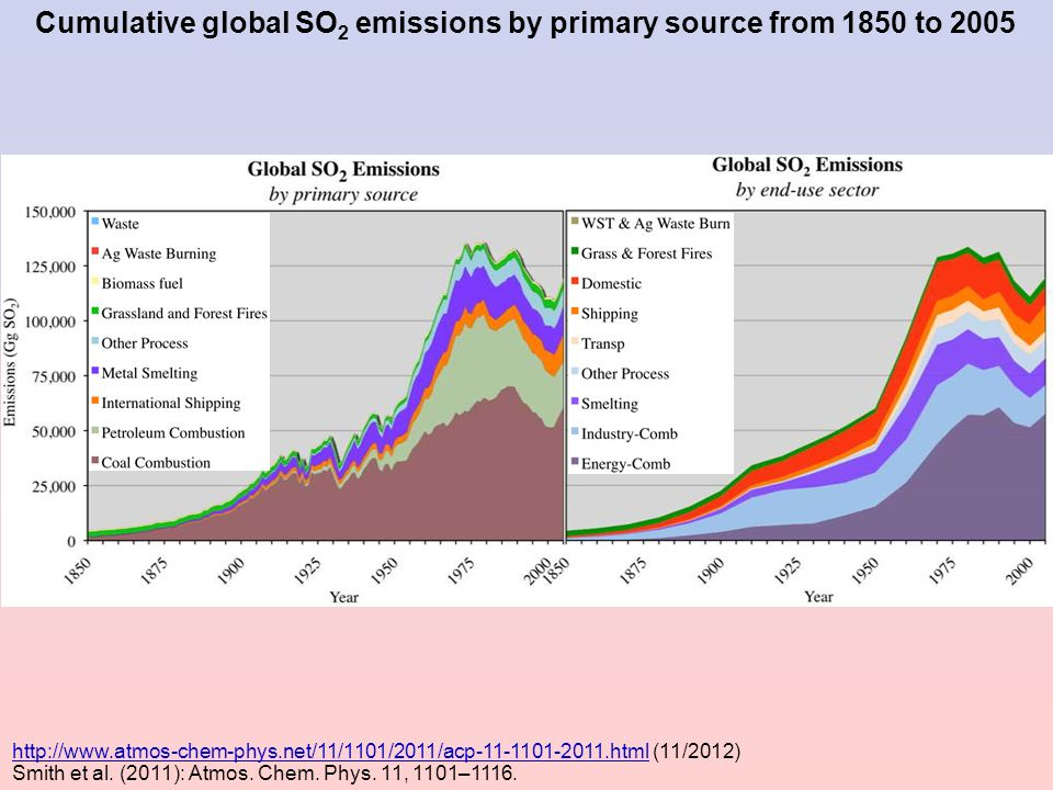 Cumulative global SO2 emissions by primary source from 1850 to 2005