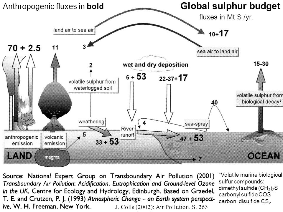 Global sulphur budget Anthropogenic fluxes in bold fluxes in Mt S /yr.