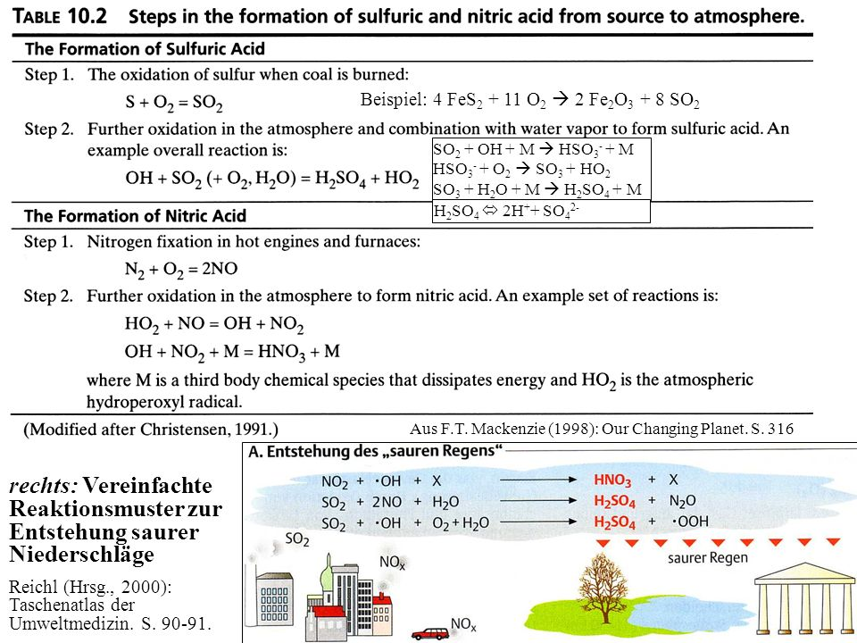 SO2 + OH + M  HSO3- + M HSO3- + O2  SO3 + HO2. SO3 + H2O + M  H2SO4 + M. H2SO4  2H++ SO42- Beispiel: 4 FeS2 + 11 O2  2 Fe2O3 + 8 SO2.