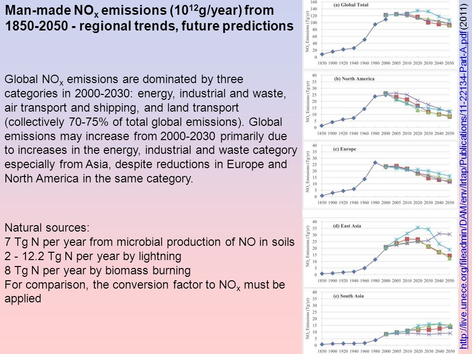 Man-made NOx emissions (1012g/year) from 1850-2050 - regional trends, future predictions