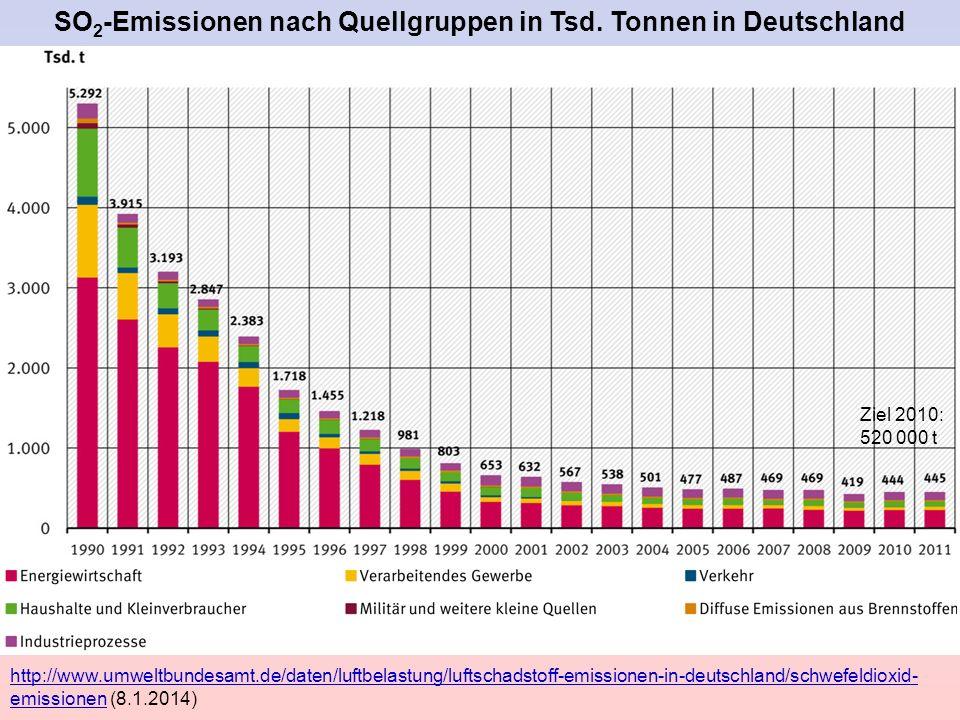 SO2-Emissionen nach Quellgruppen in Tsd. Tonnen in Deutschland