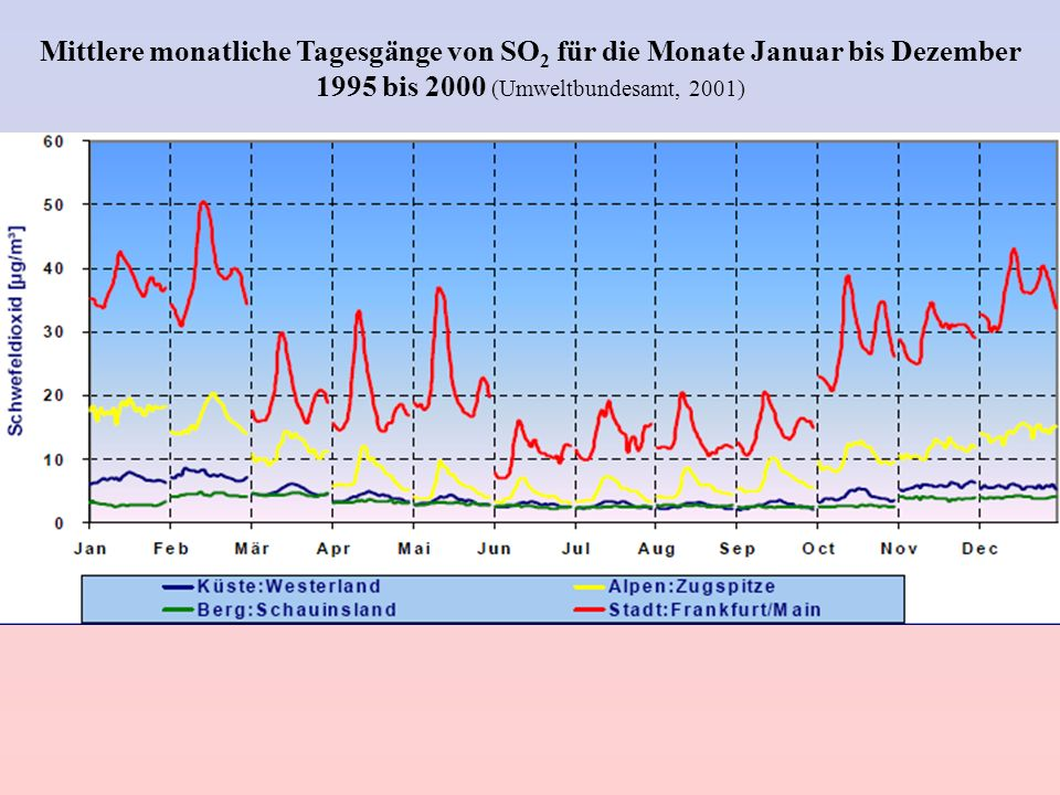Mittlere monatliche Tagesgänge von SO2 für die Monate Januar bis Dezember 1995 bis 2000 (Umweltbundesamt, 2001)