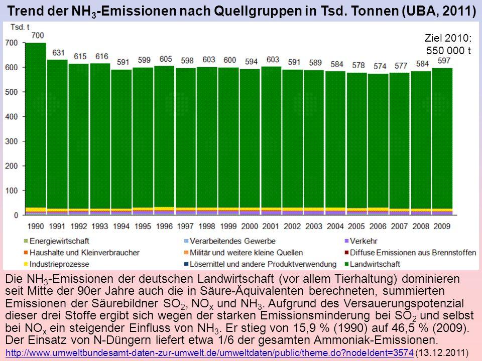 Trend der NH3-Emissionen nach Quellgruppen in Tsd. Tonnen (UBA, 2011)