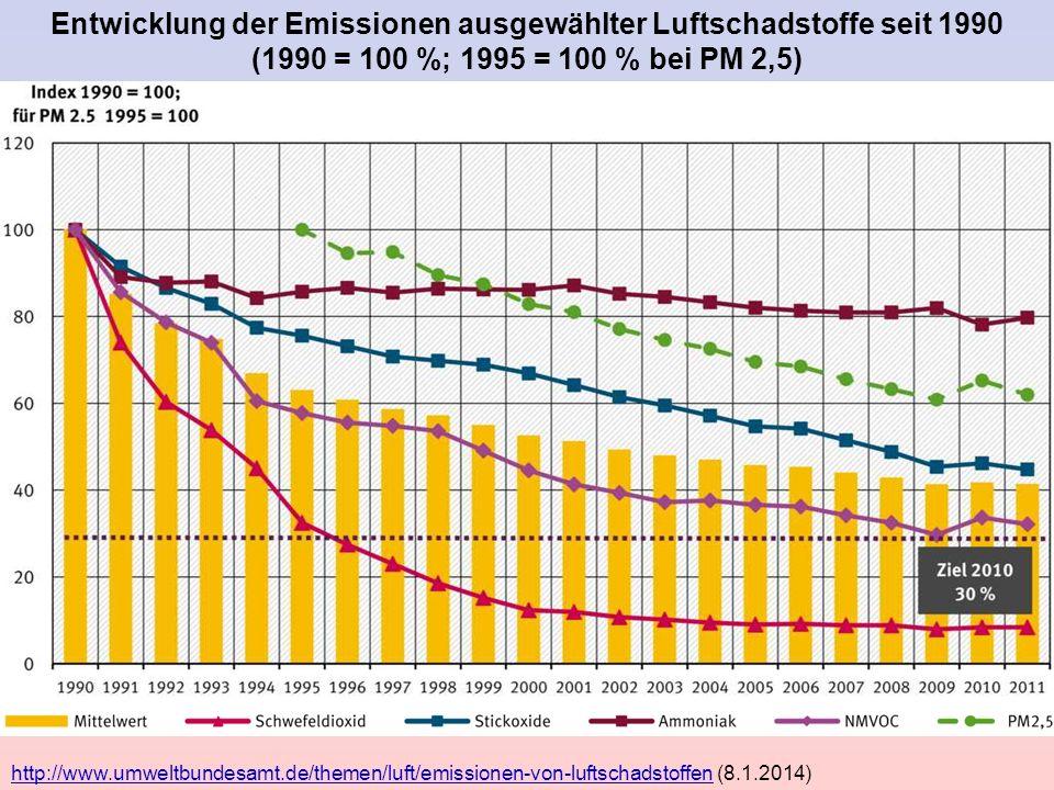Entwicklung der Emissionen ausgewählter Luftschadstoffe seit 1990 (1990 = 100 %; 1995 = 100 % bei PM 2,5)