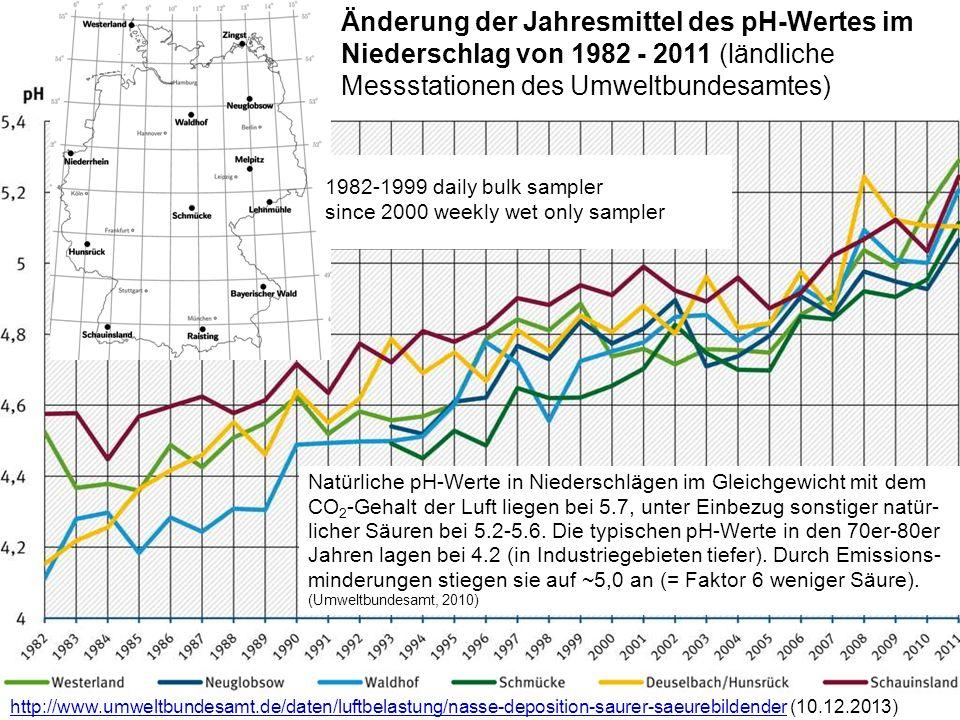 Änderung der Jahresmittel des pH-Wertes im Niederschlag von 1982 - 2011 (ländliche Messstationen des Umweltbundesamtes)