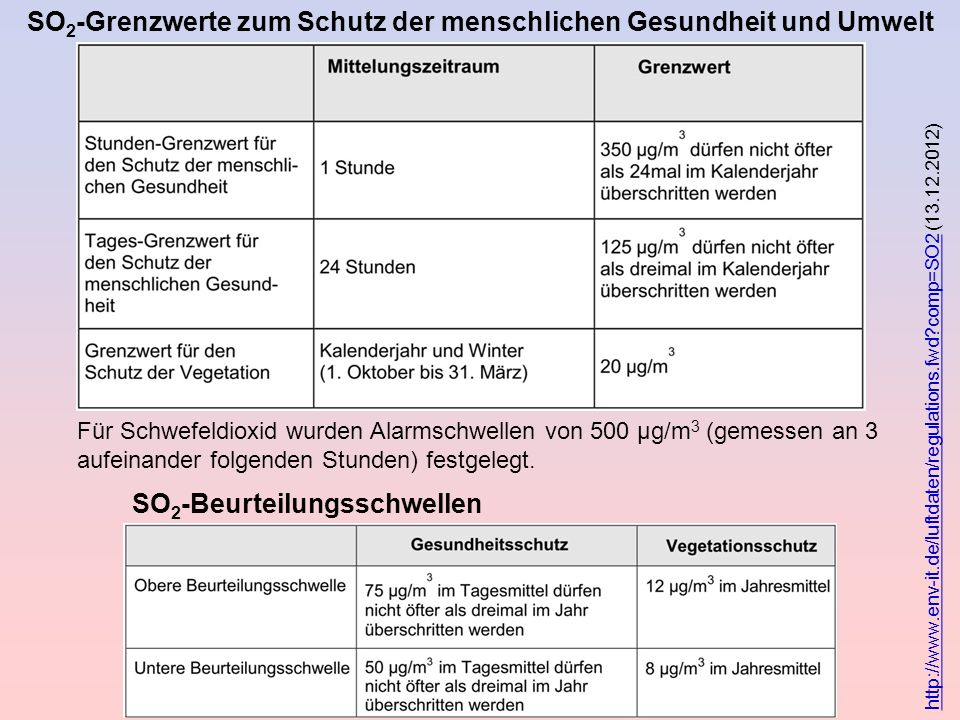 SO2-Grenzwerte zum Schutz der menschlichen Gesundheit und Umwelt