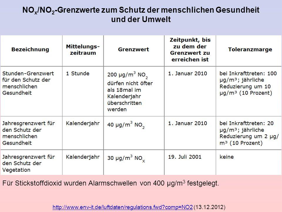 NOx/NO2-Grenzwerte zum Schutz der menschlichen Gesundheit und der Umwelt