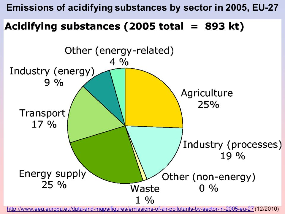 Emissions of acidifying substances by sector in 2005, EU-27