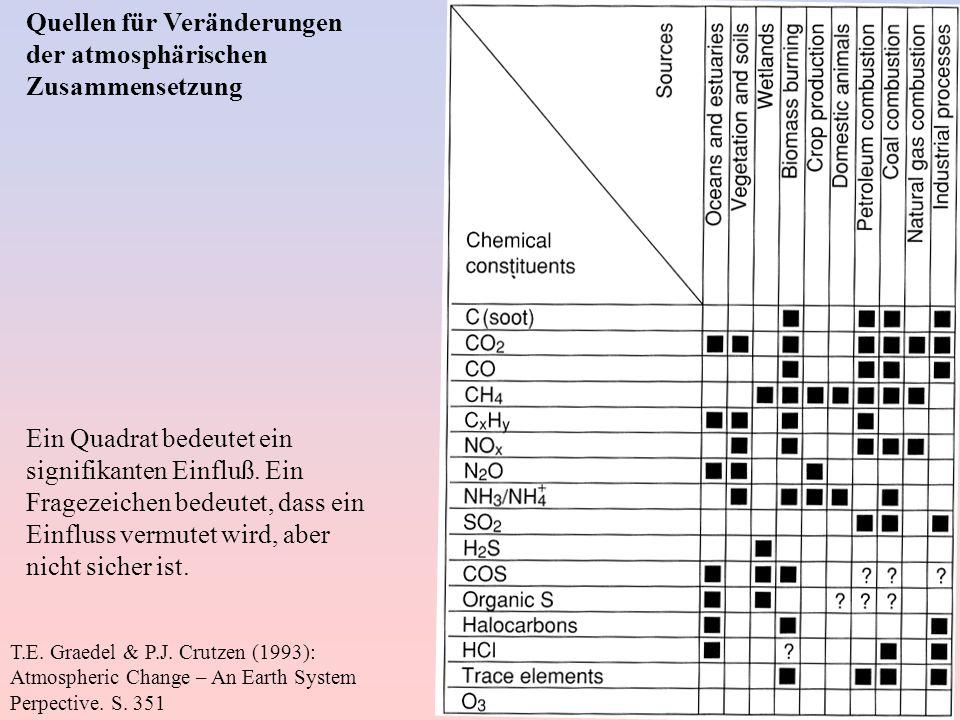 Quellen für Veränderungen der atmosphärischen Zusammensetzung