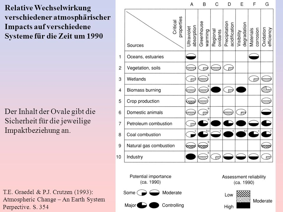 Relative Wechselwirkung verschiedener atmosphärischer Impacts auf verschiedene Systeme für die Zeit um 1990