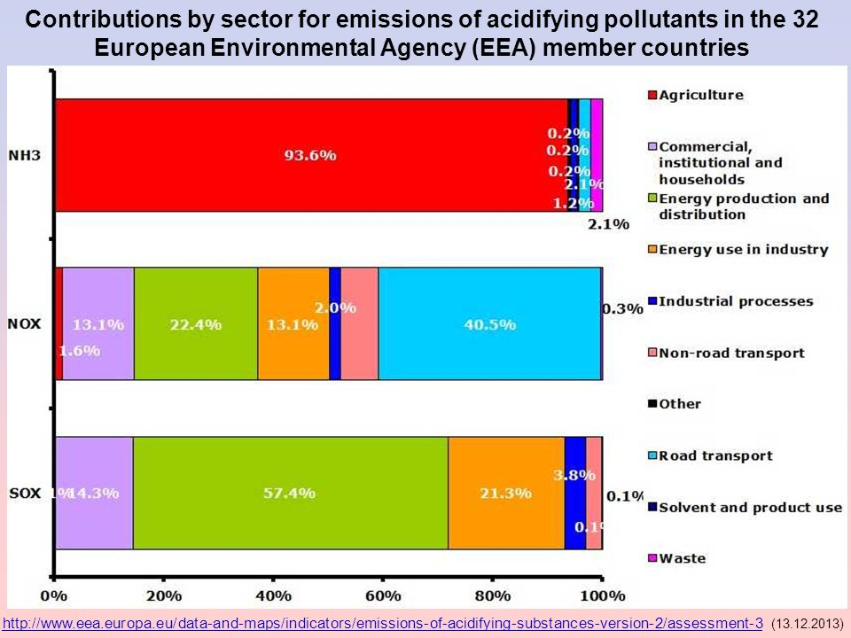 Contributions by sector for emissions of acidifying pollutants in the 32 European Environmental Agency (EEA) member countries