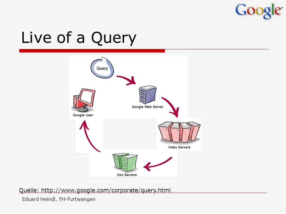 Live of a Query Quelle: http://www.google.com/corporate/query.html