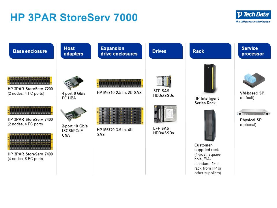 HP 3PAR StoreServ 7000 Host adapters Expansion drive enclosures