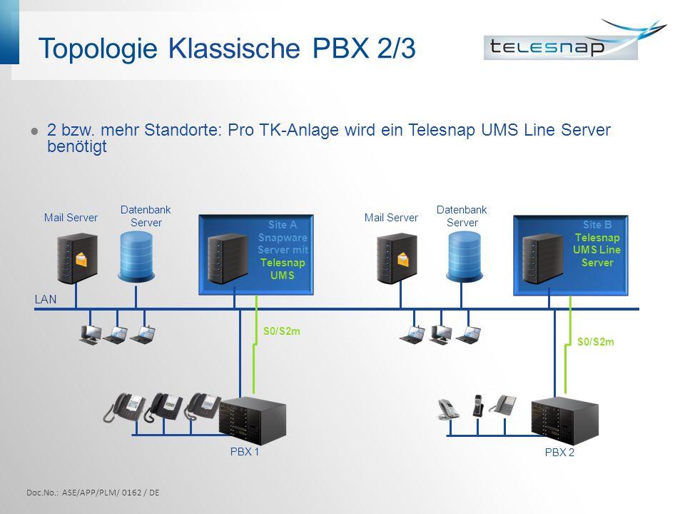 Topologie Klassische PBX 2/3