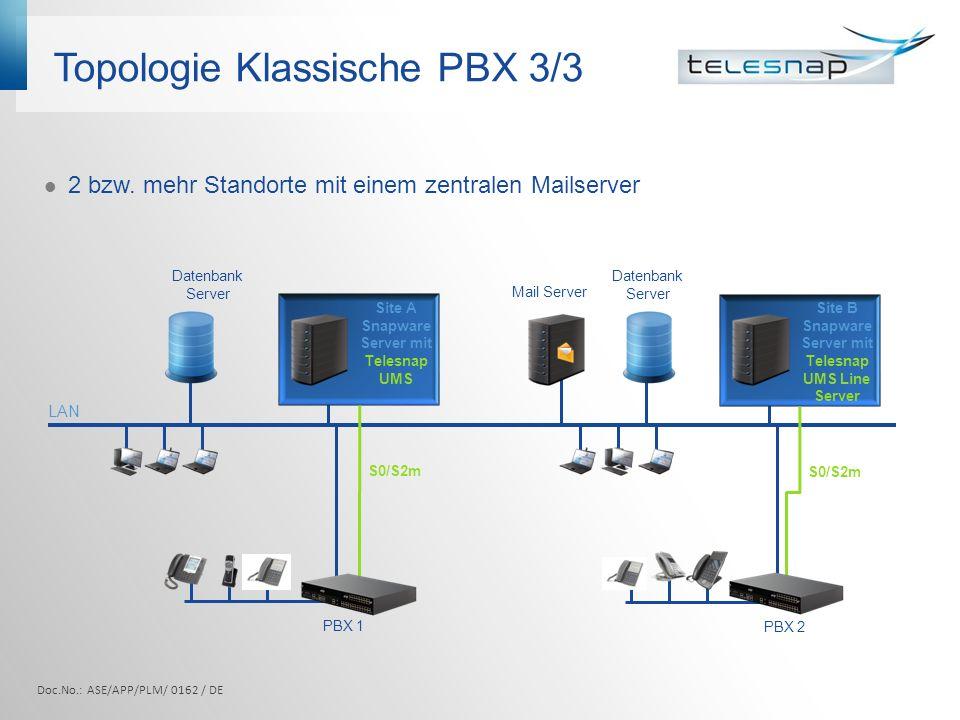 Topologie Klassische PBX 3/3
