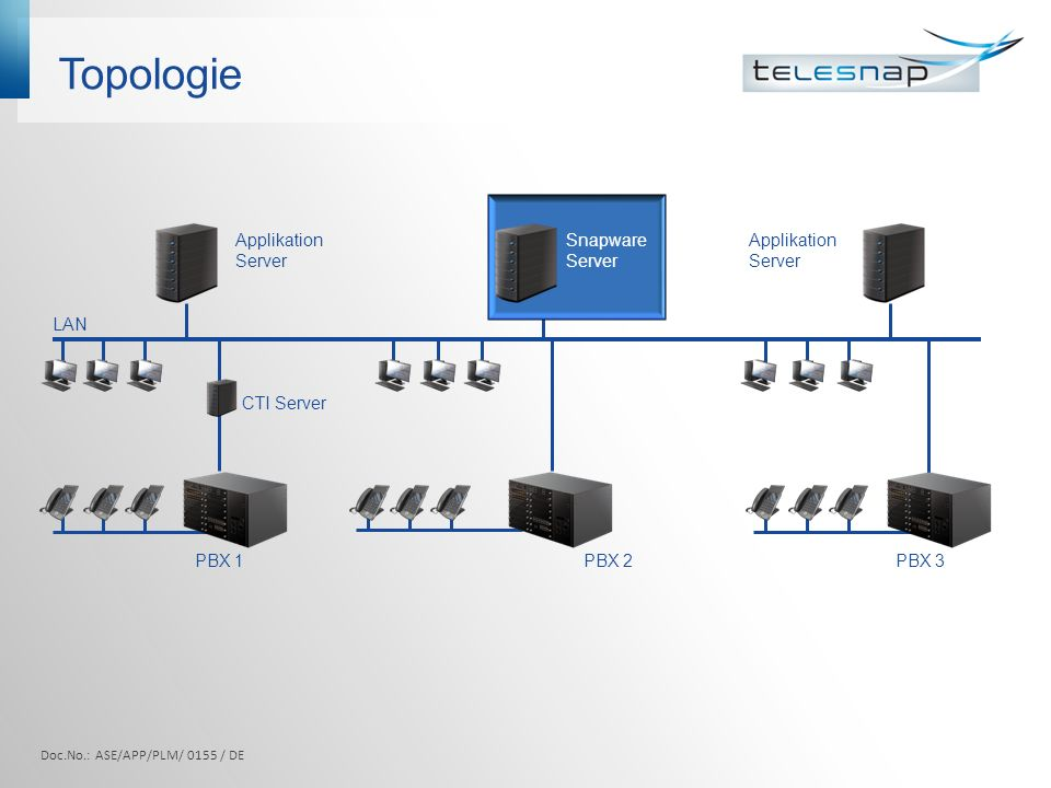 Topologie Applikation Server Snapware Server Applikation Server LAN