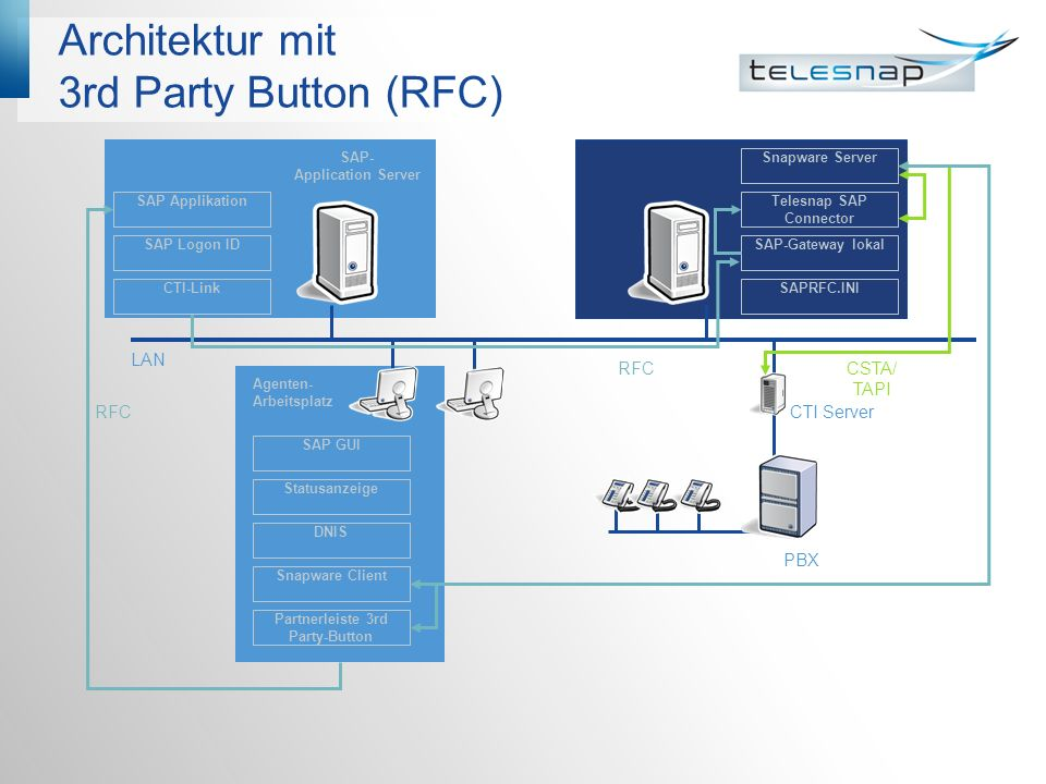 Architektur mit 3rd Party Button (RFC)