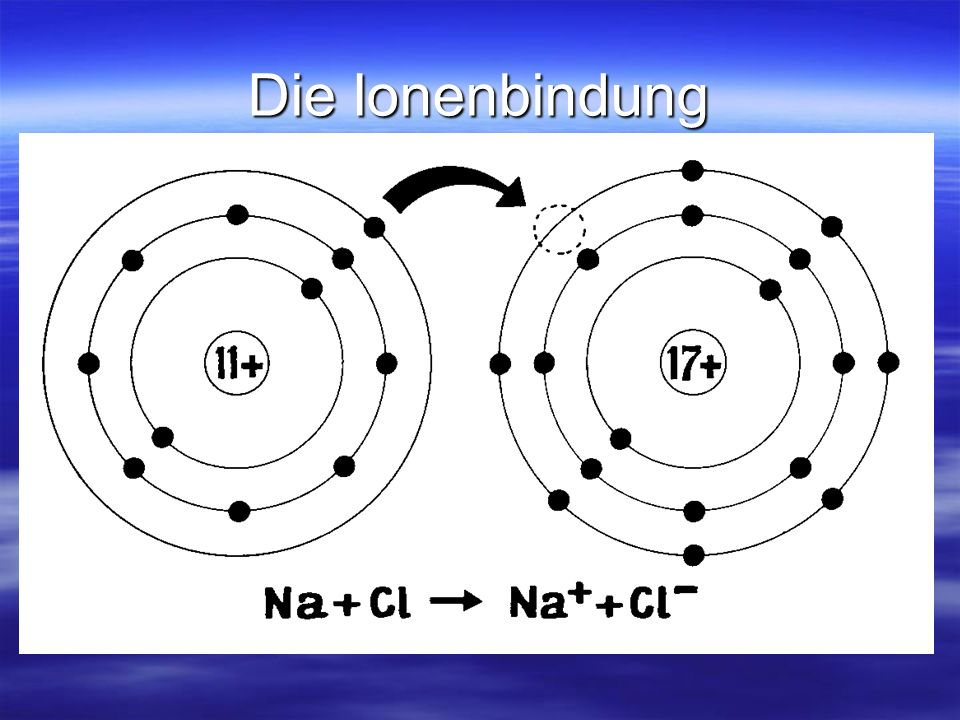 Die Ionenbindung