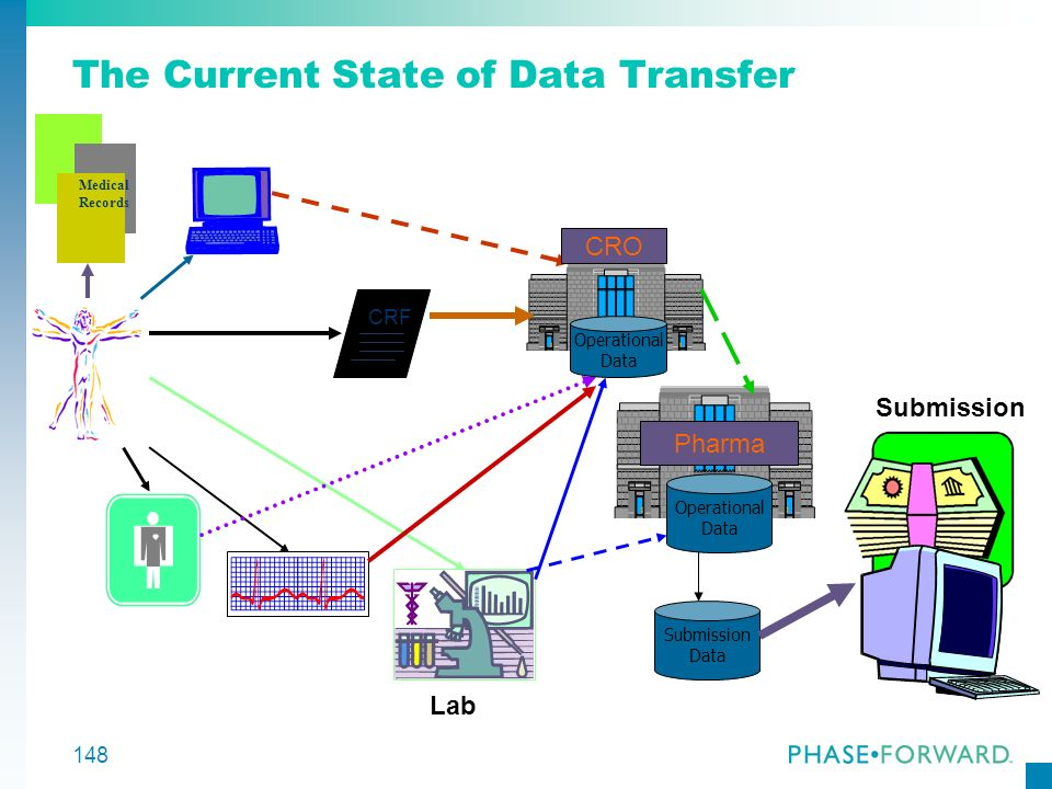 The Current State of Data Transfer