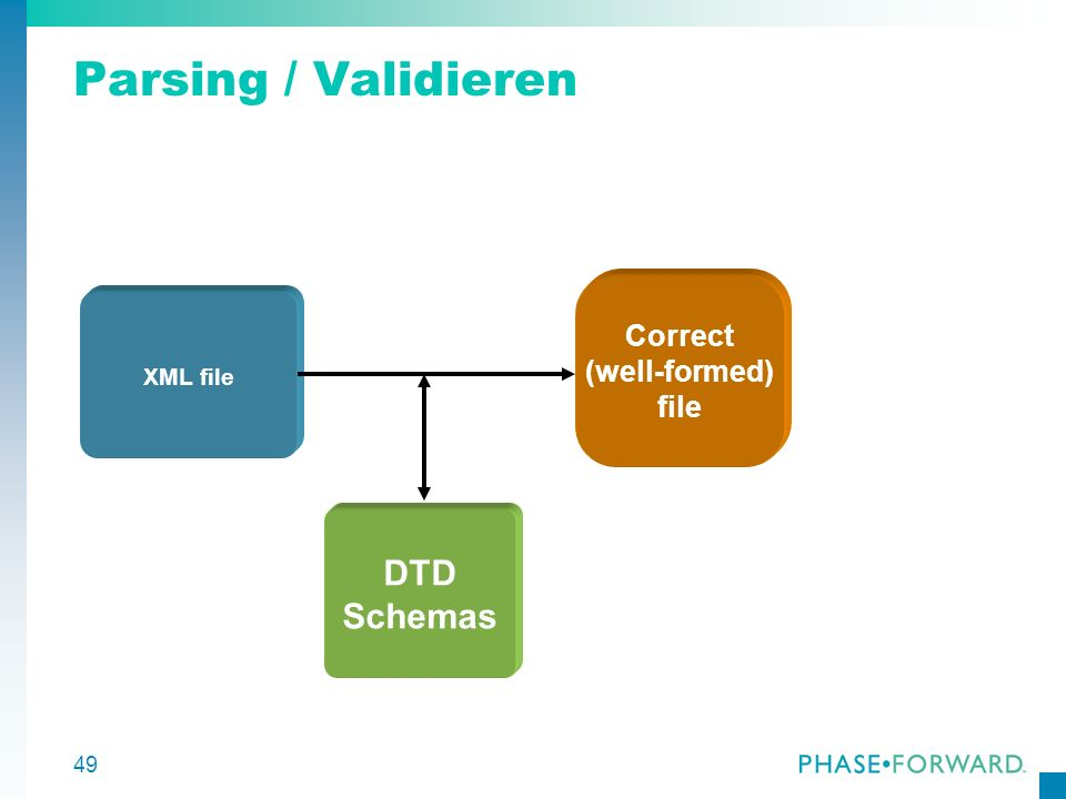 Parsing / Validieren Correct (well-formed) file XML file DTD Schemas