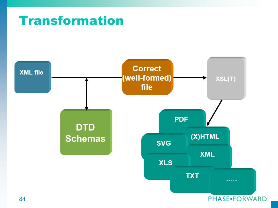 Transformation DTD Schemas Correct (well-formed) file PDF (X)HTML SVG