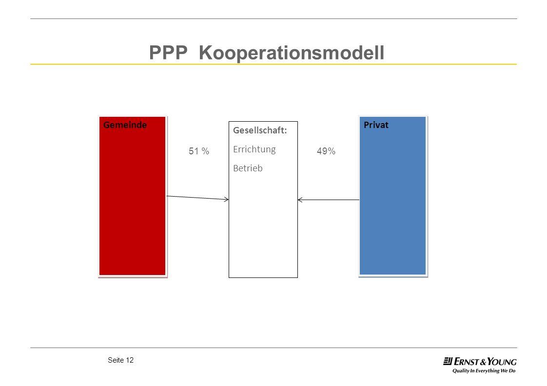 PPP Kooperationsmodell