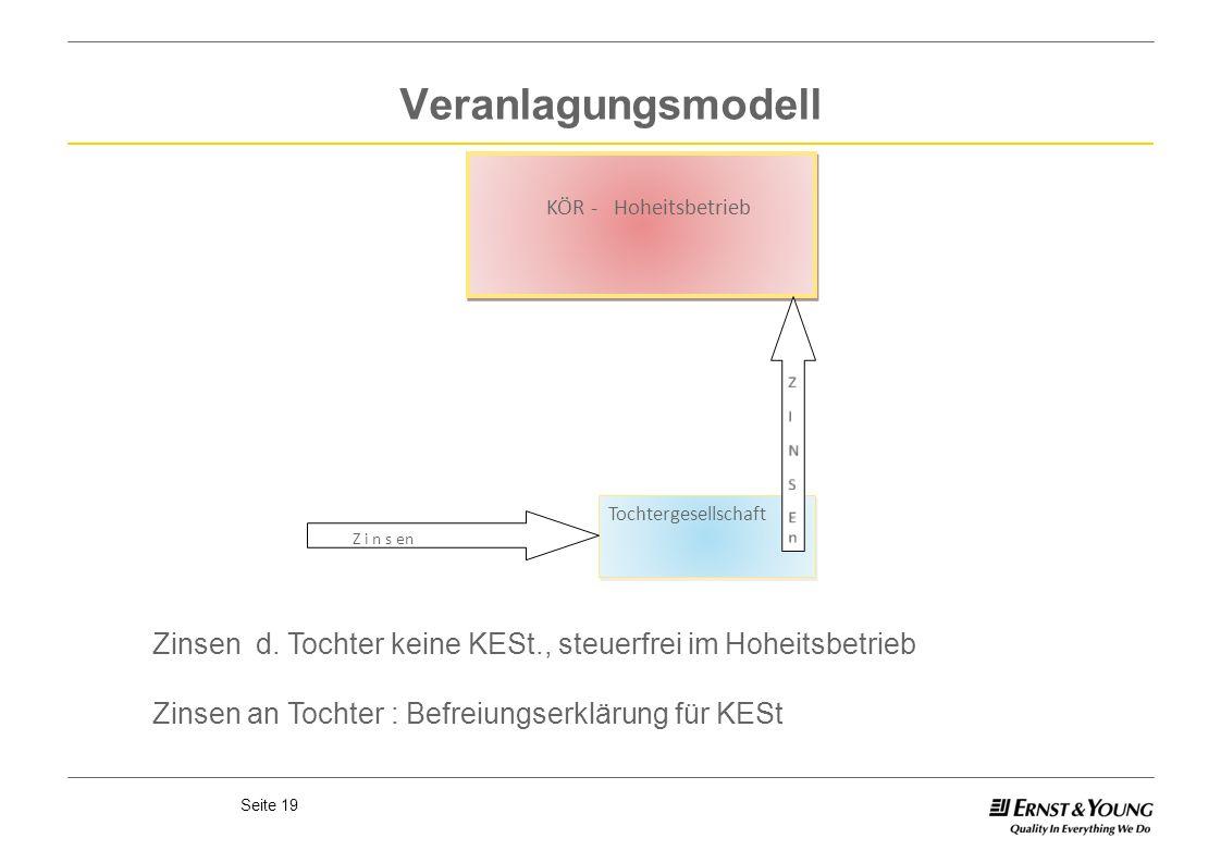 Veranlagungsmodell KÖR - Hoheitsbetrieb. Tochtergesellschaft. Z i n s en. E n. S. N. I. Z.
