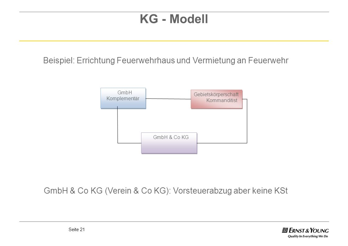 KG - Modell Beispiel: Errichtung Feuerwehrhaus und Vermietung an Feuerwehr. GmbH. Komplementär. Gebietskörperschaft.