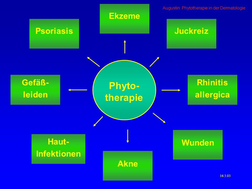 Phyto-therapie Ekzeme Psoriasis Juckreiz Gefäß-leiden