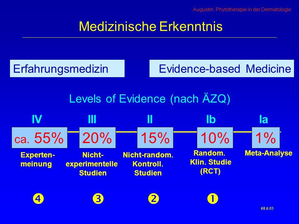 10% 15% 20% 1% Medizinische Erkenntnis Erfahrungsmedizin