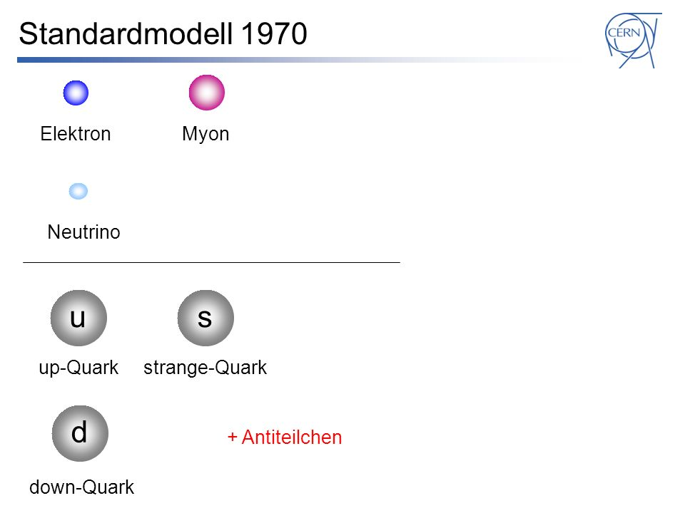Standardmodell 1970 u s d Elektron Myon Neutrino up-Quark