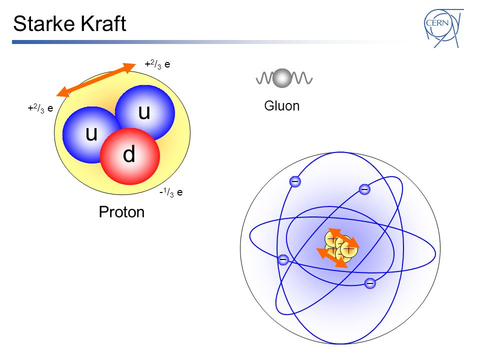Starke Kraft +2/3 e u Gluon +2/3 e u d -1/3 e Proton