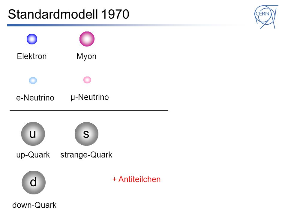 Standardmodell 1970 u s d Elektron Myon e-Neutrino μ-Neutrino up-Quark