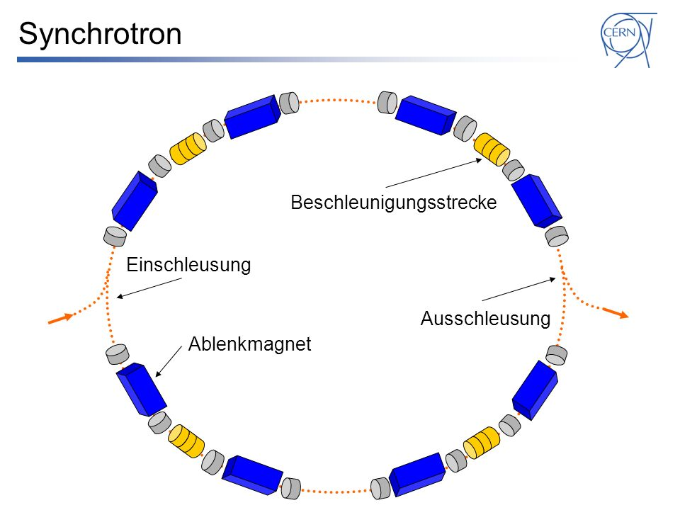 Synchrotron Beschleunigungsstrecke Einschleusung Ausschleusung