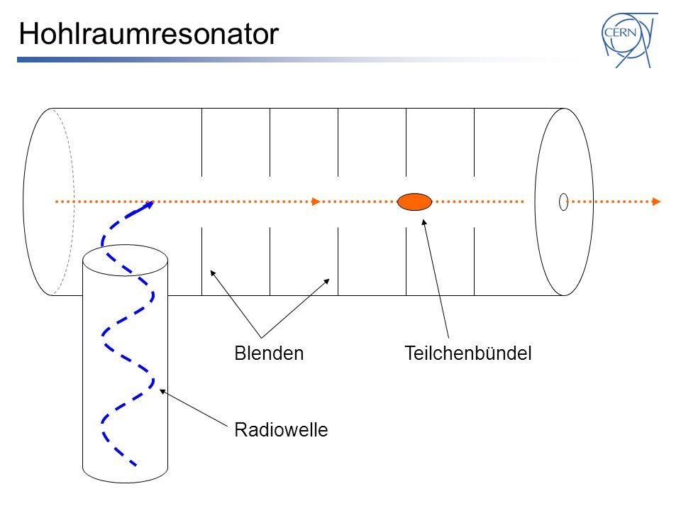Hohlraumresonator Blenden Teilchenbündel Radiowelle