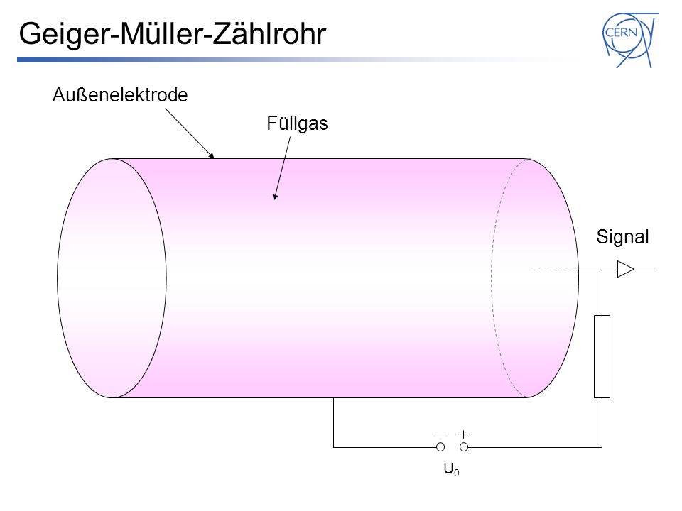 Geiger-Müller-Zählrohr