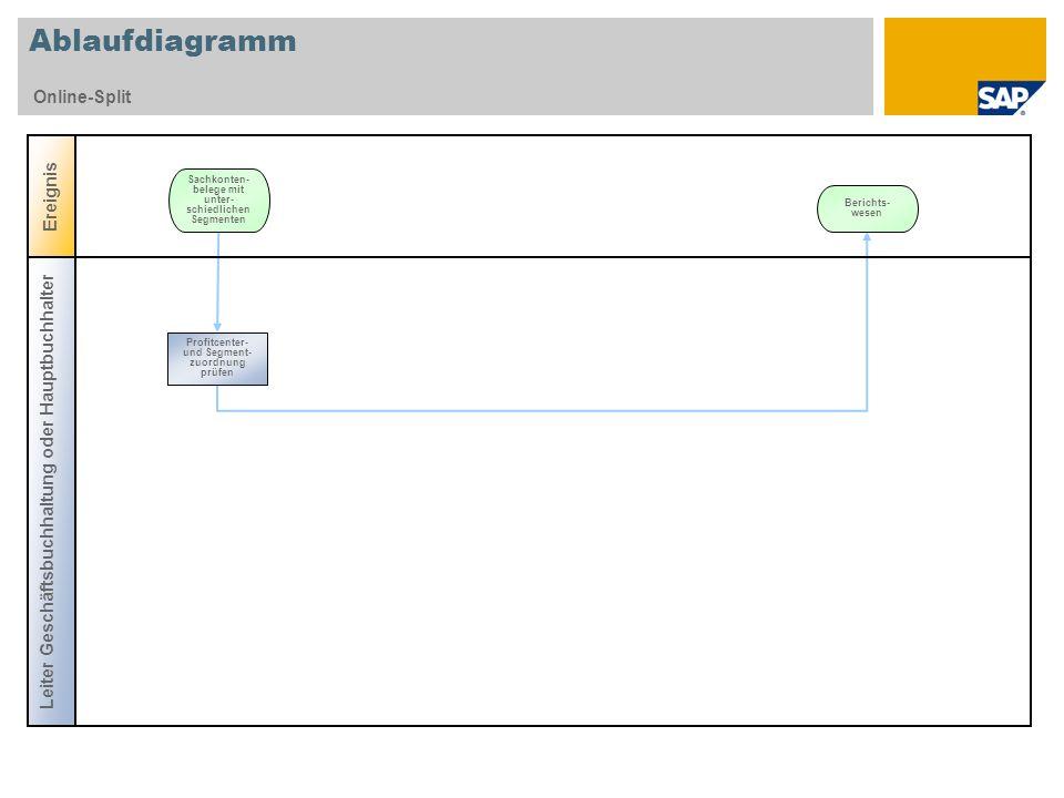 Ablaufdiagramm Online-Split Ereignis