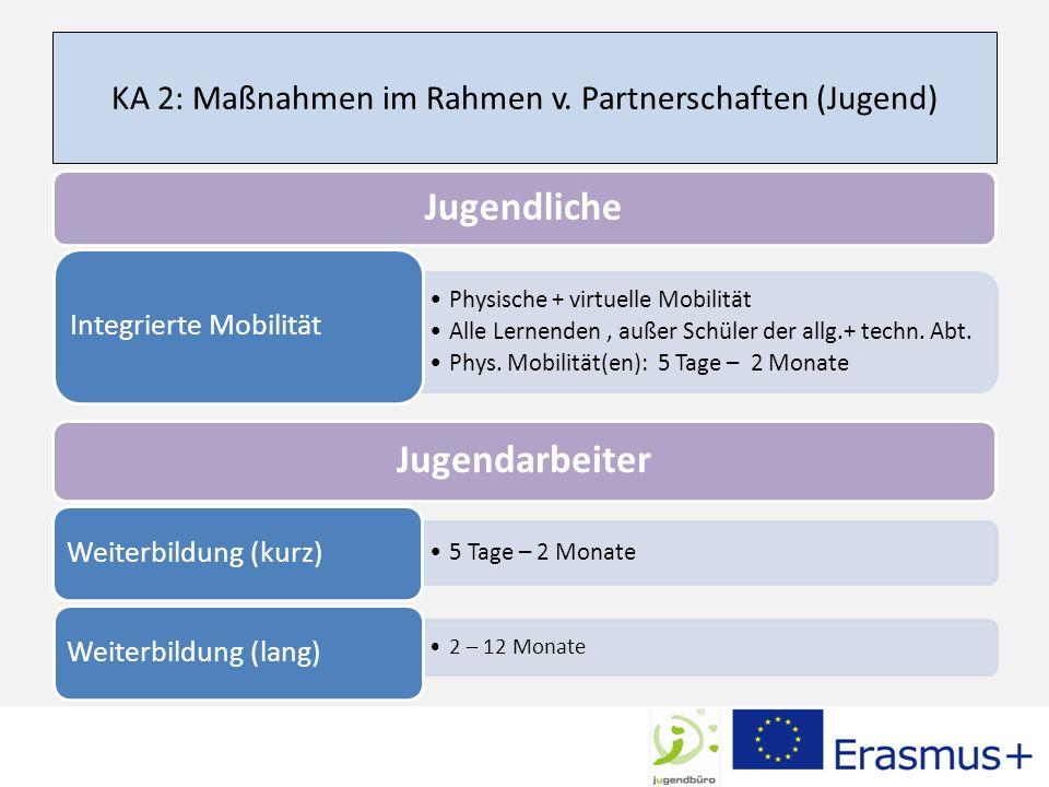 KA 2: Maßnahmen im Rahmen v. Partnerschaften (Jugend)