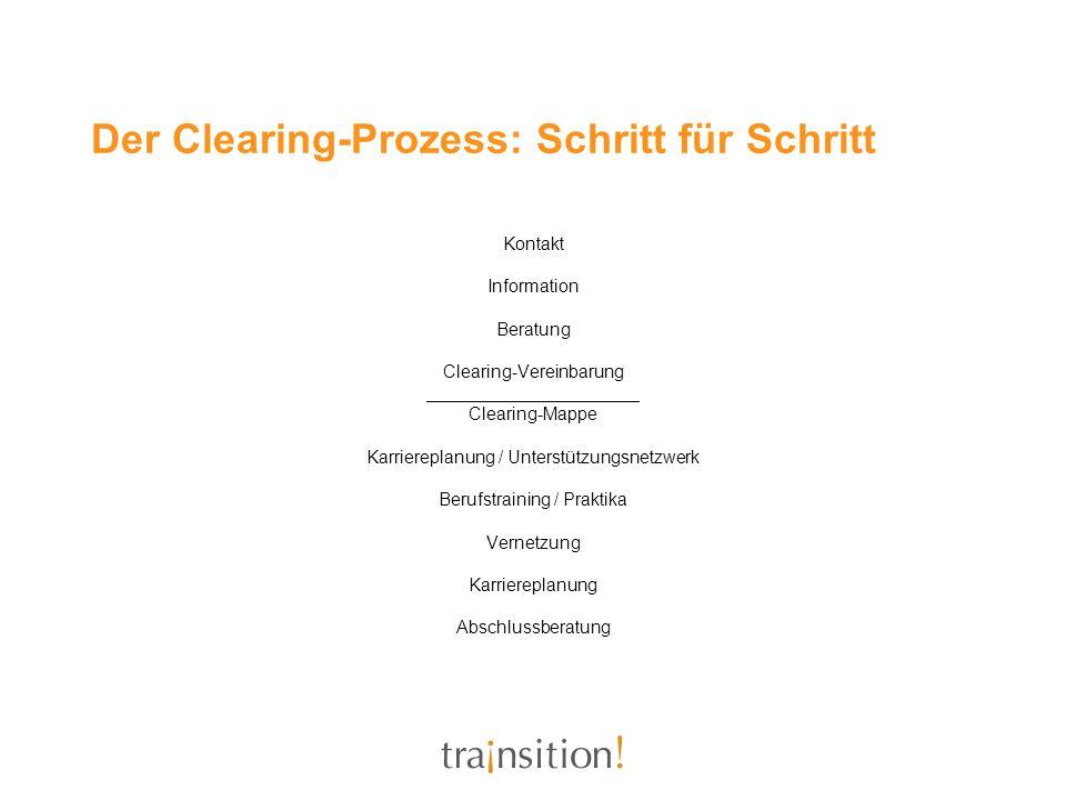 Der Clearing-Prozess: Schritt für Schritt