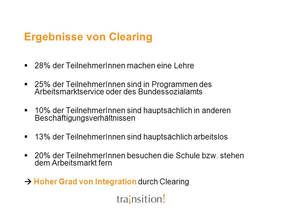 Ergebnisse von Clearing