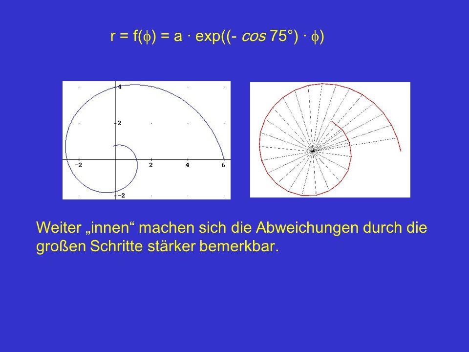 r = f(f) = a · exp((- cos 75°) · f)