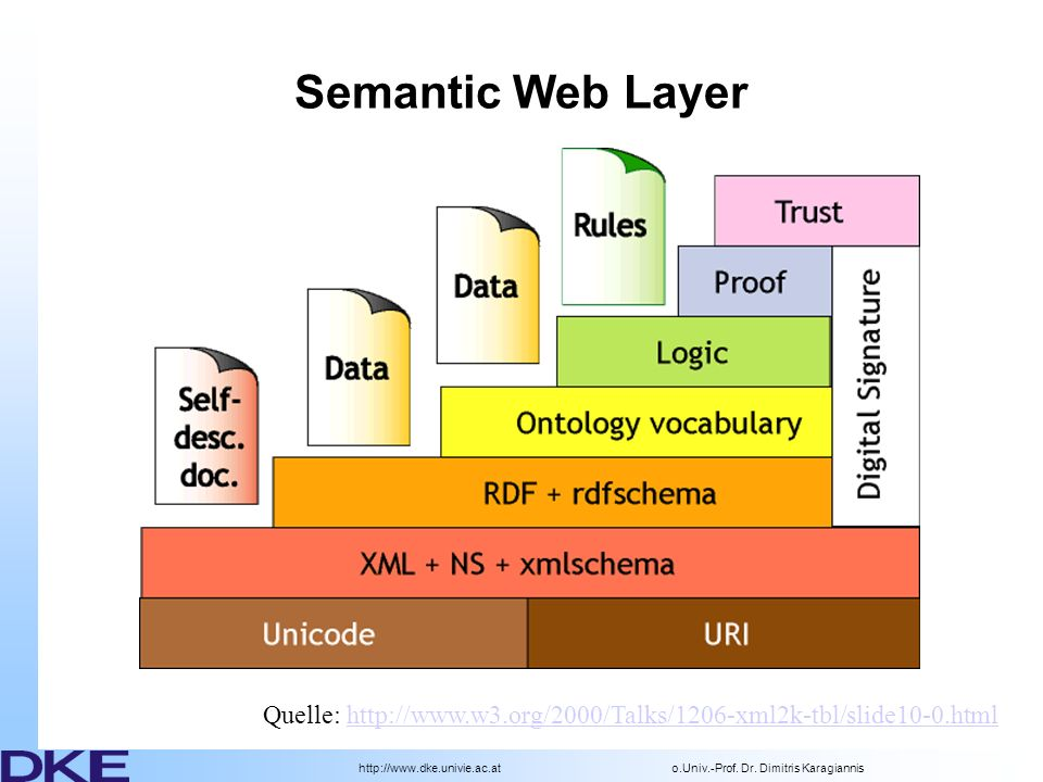 Semantic Web Layer Roadmap, upward/downward compatibility.