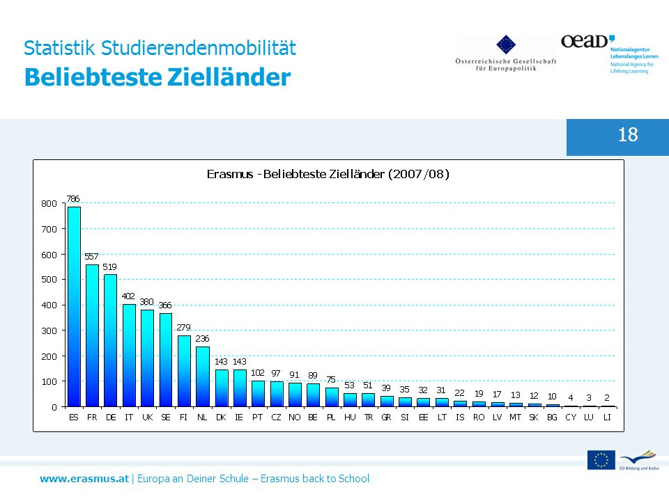 Statistik Studierendenmobilität Beliebteste Zielländer