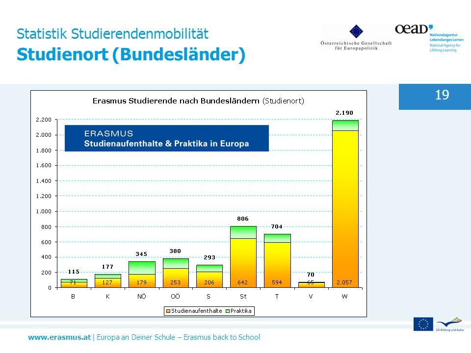 Statistik Studierendenmobilität Studienort (Bundesländer)