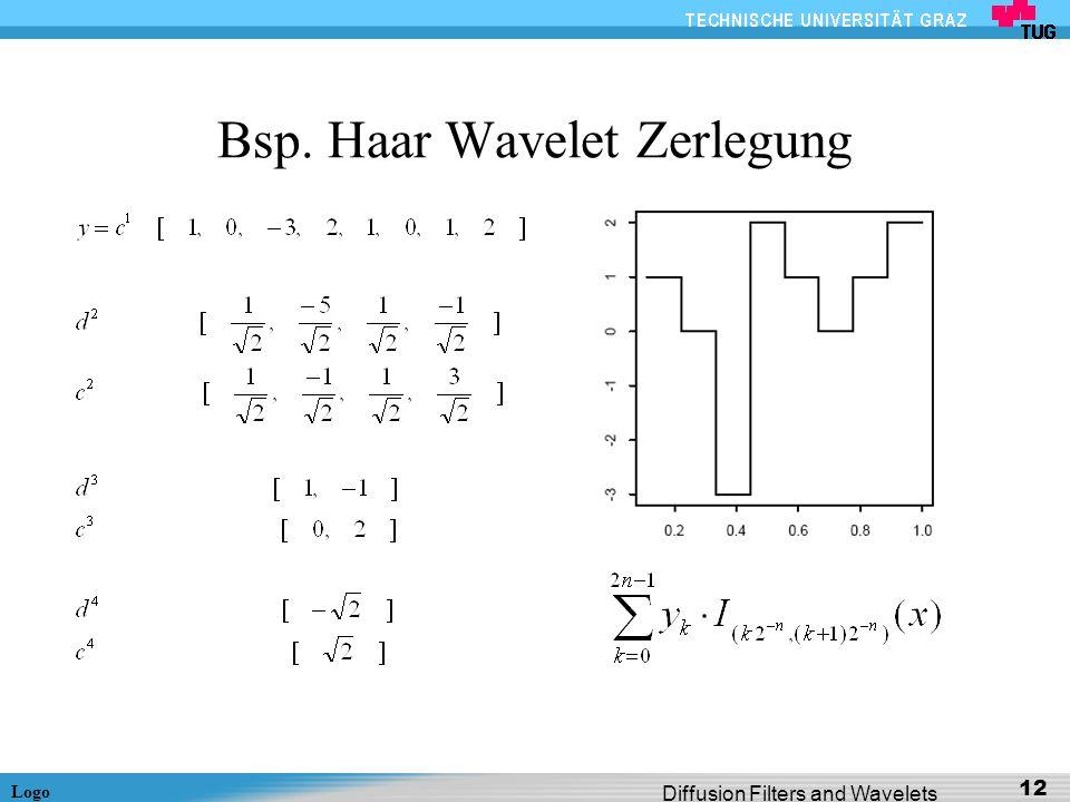 Bsp. Haar Wavelet Zerlegung