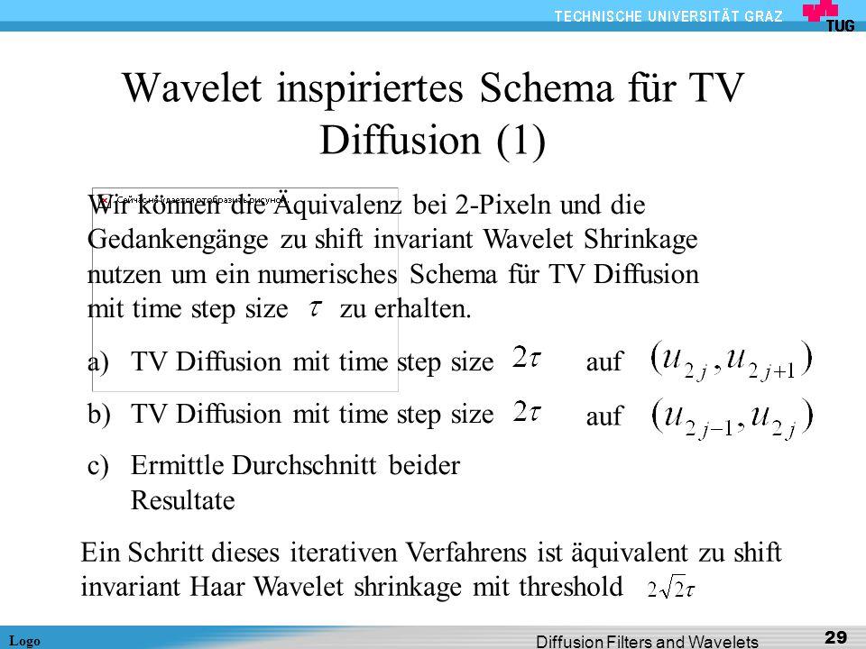 Wavelet inspiriertes Schema für TV Diffusion (1)