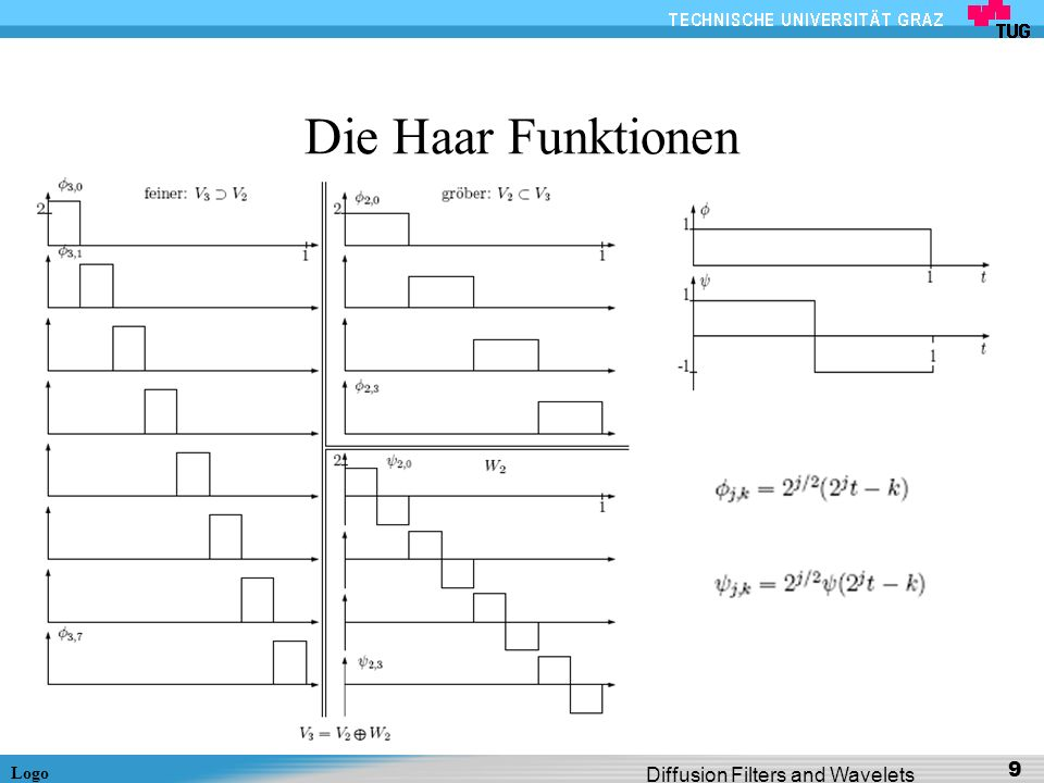 Die Haar Funktionen Diffusion Filters and Wavelets