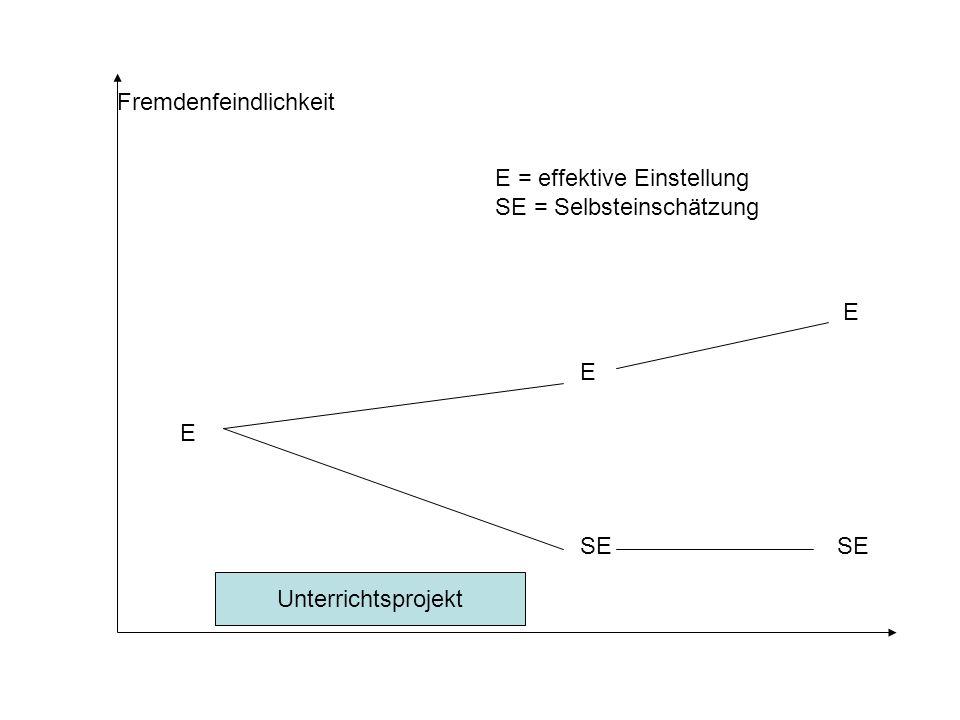 Unterrichtsprojekt Fremdenfeindlichkeit E = effektive Einstellung