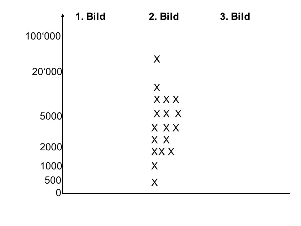 1. Bild 2. Bild 3. Bild 100'000 X 20'000 X X X X X X X 5000 X X X X X 2000 X X X 1000 X 500 X