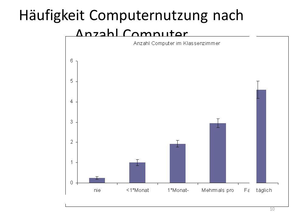 Häufigkeit Computernutzung nach Anzahl Computer